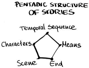 La natura pentadica delle storie.  Fonte: nostra elaborazione da Burke (1945)
