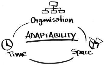 La dimensione dell'adattabilità di un brand.  Fonte: nostra elaborazione.