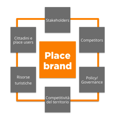ecosistema brand
