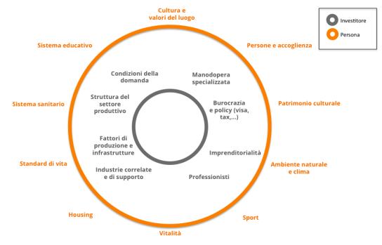 Come misurare l'attrattività di un luogo. Fonte: nostra elaborazione da Anholt, GfK, Futurebrand, Porter, Cho.