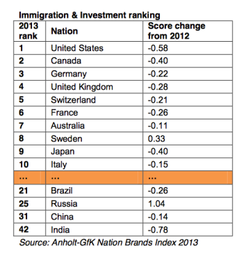 Immigration and investment ranking (2013). Fonte: Anholt-Gfk Nation Brand Index 2013