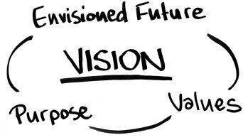 Le dimensioni della vision di un brand. Fonte: De Chernatony 2001