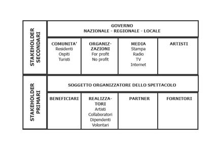 L'ecosistema degli stakeholder in ambito culturale (Fonte: Argano 2011)