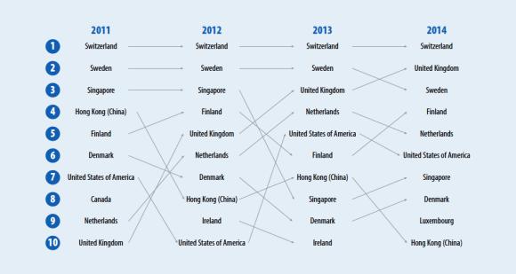 I movimenti all'interno della top 10 nel corso degli ultimi quattro anni (fonte: Global Innovation Index 2014)