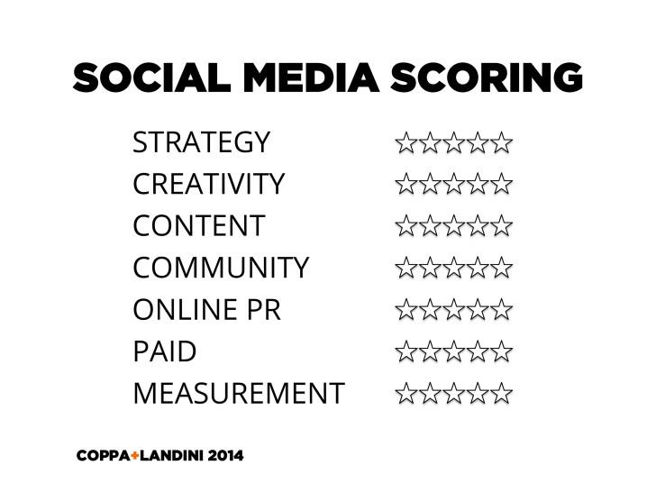 C+L social media scoring system