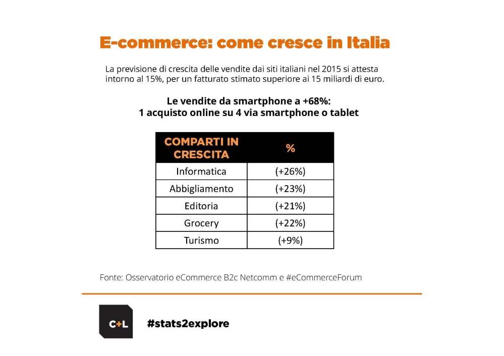 Ecommerce_come cresce in Italia