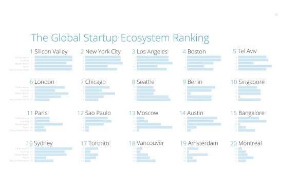 Global_Startup_Ecosystem_Ranking_2015_v1 23