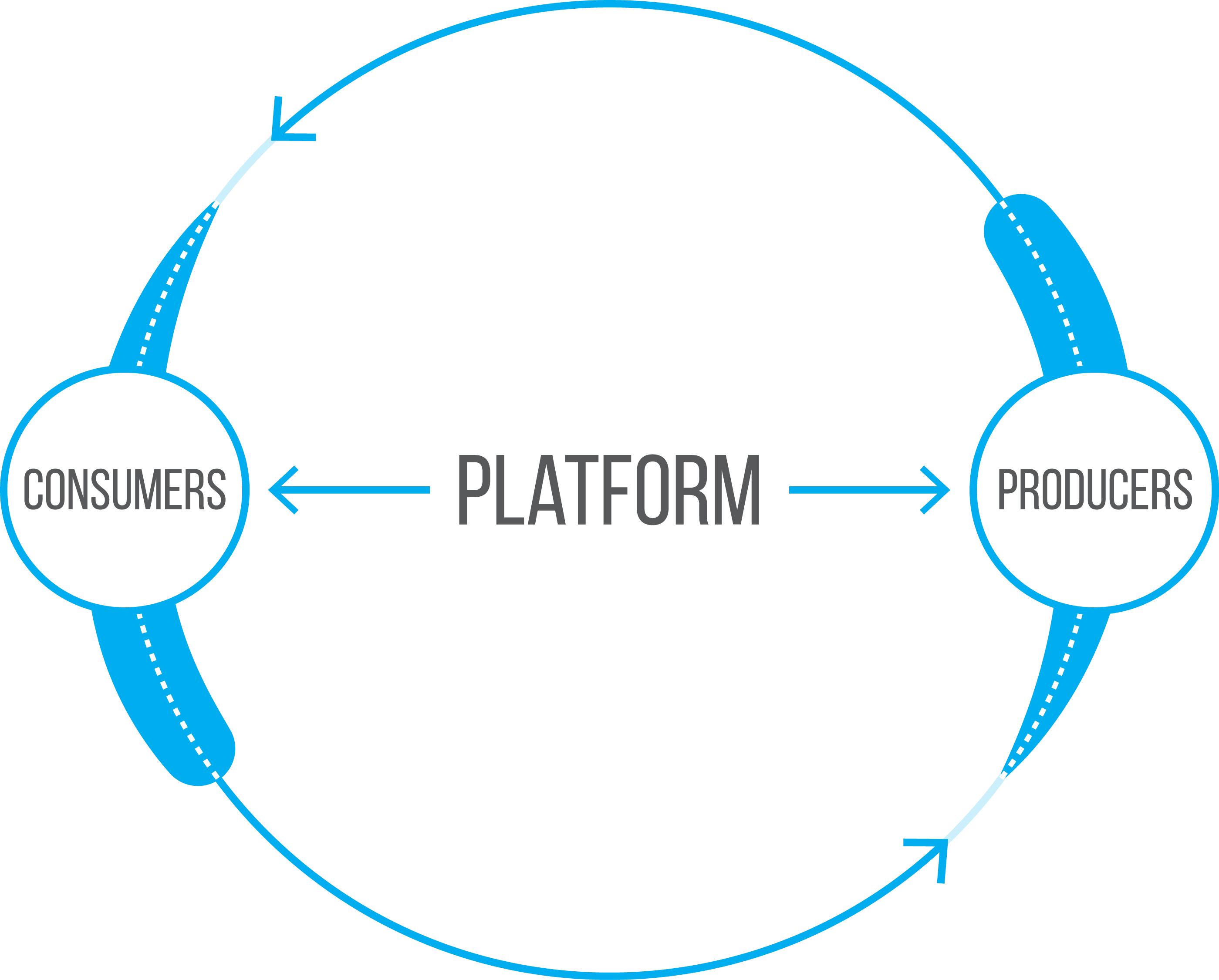Platform-Business-Model | Branding from below