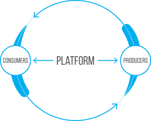 Platform-Business-Model